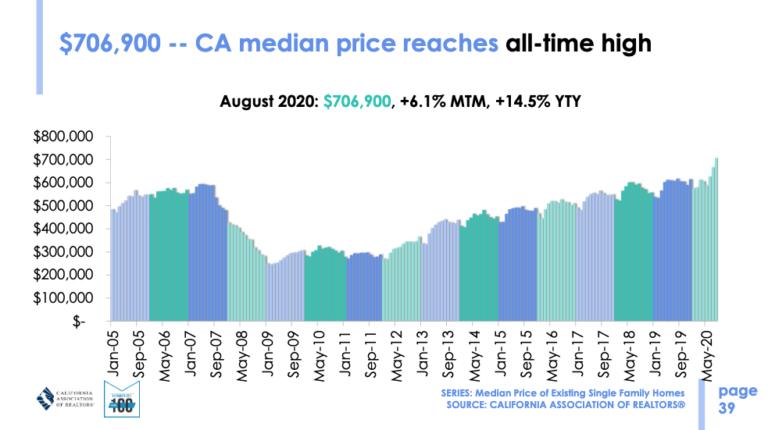 CA Median Price