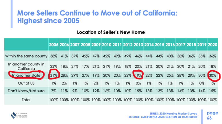 More sellers move out of California