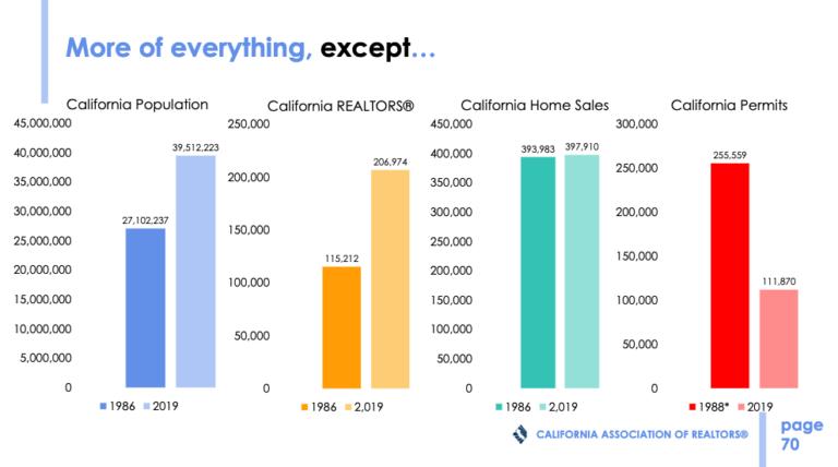 California Permits