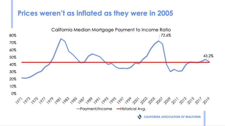 Housing Bubble - Price Inflation