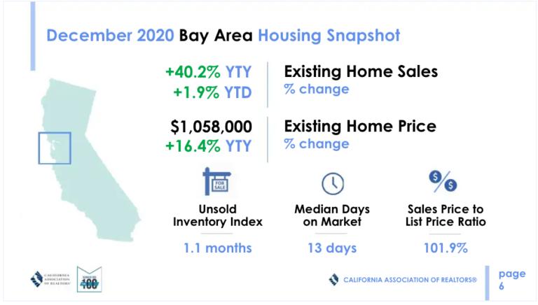 Housing Bubble Update | chart 3