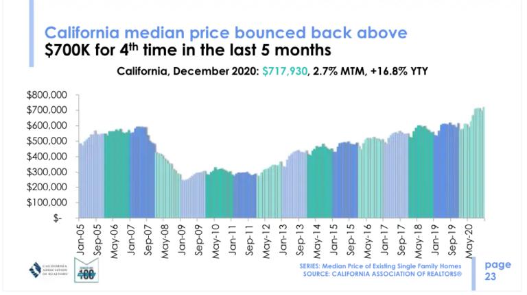 Housing Bubble Update | chart 2