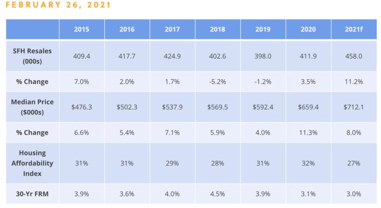 mortgage interest rates | market update q1 2021