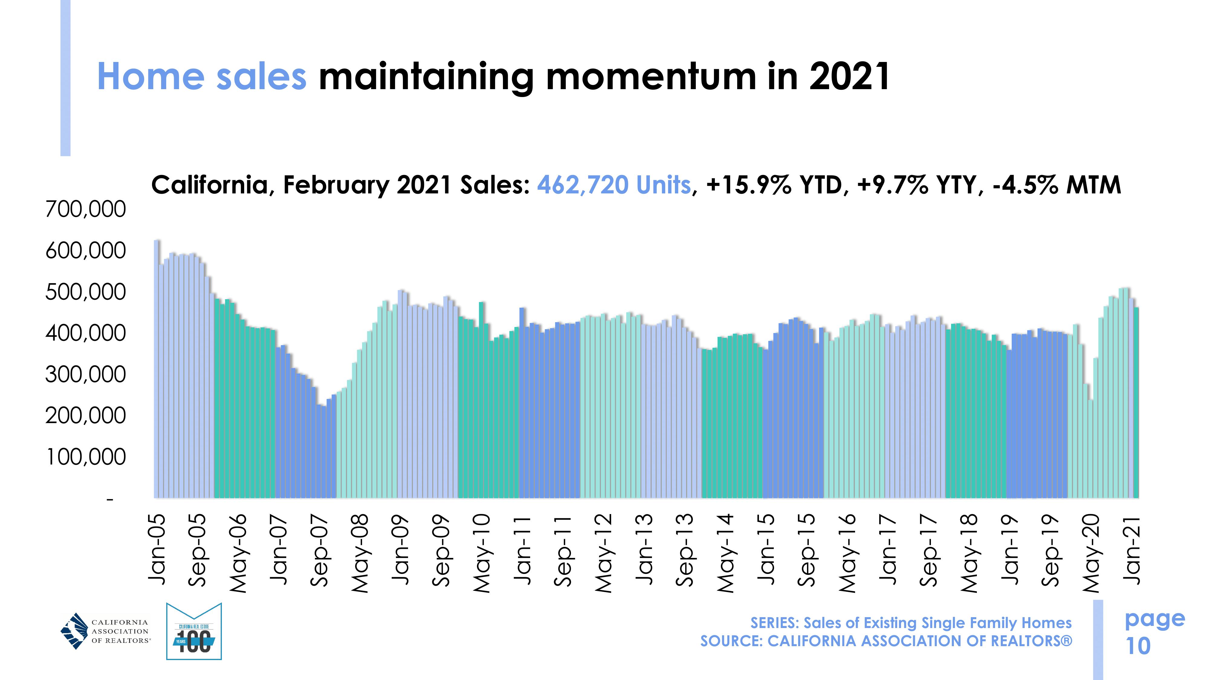 market update - february 2021 sales