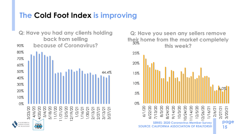 market update - cold foot index