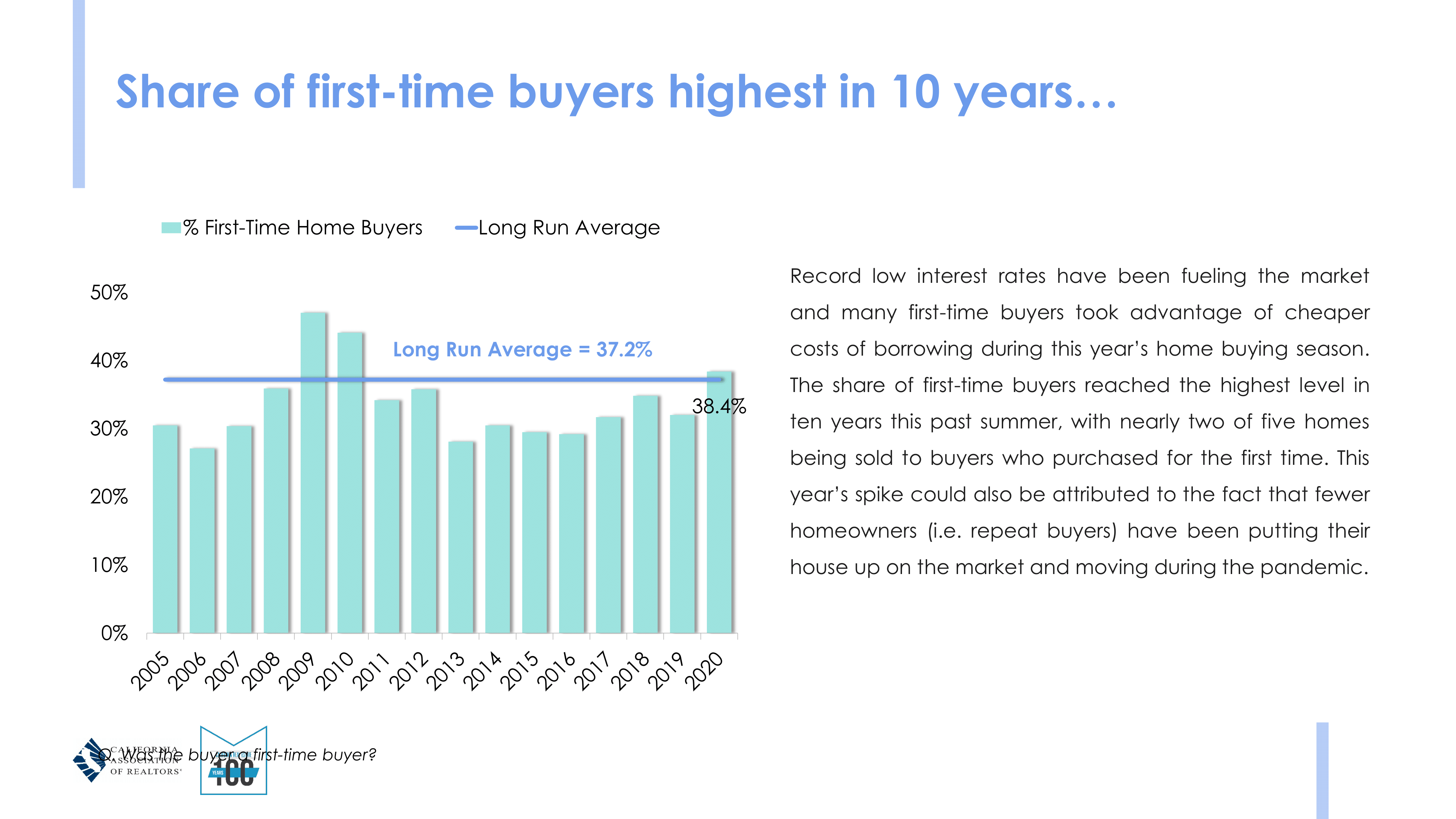 market update - first time homebuyers