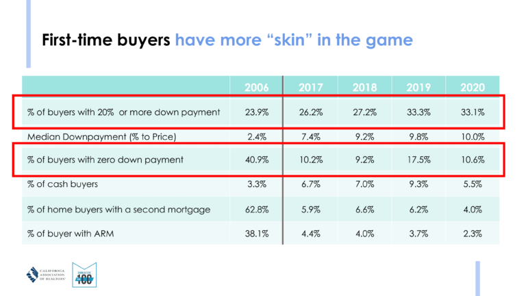 market update - first time homebuyers skin in the game