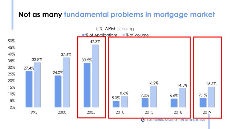 market update - fundamental problems