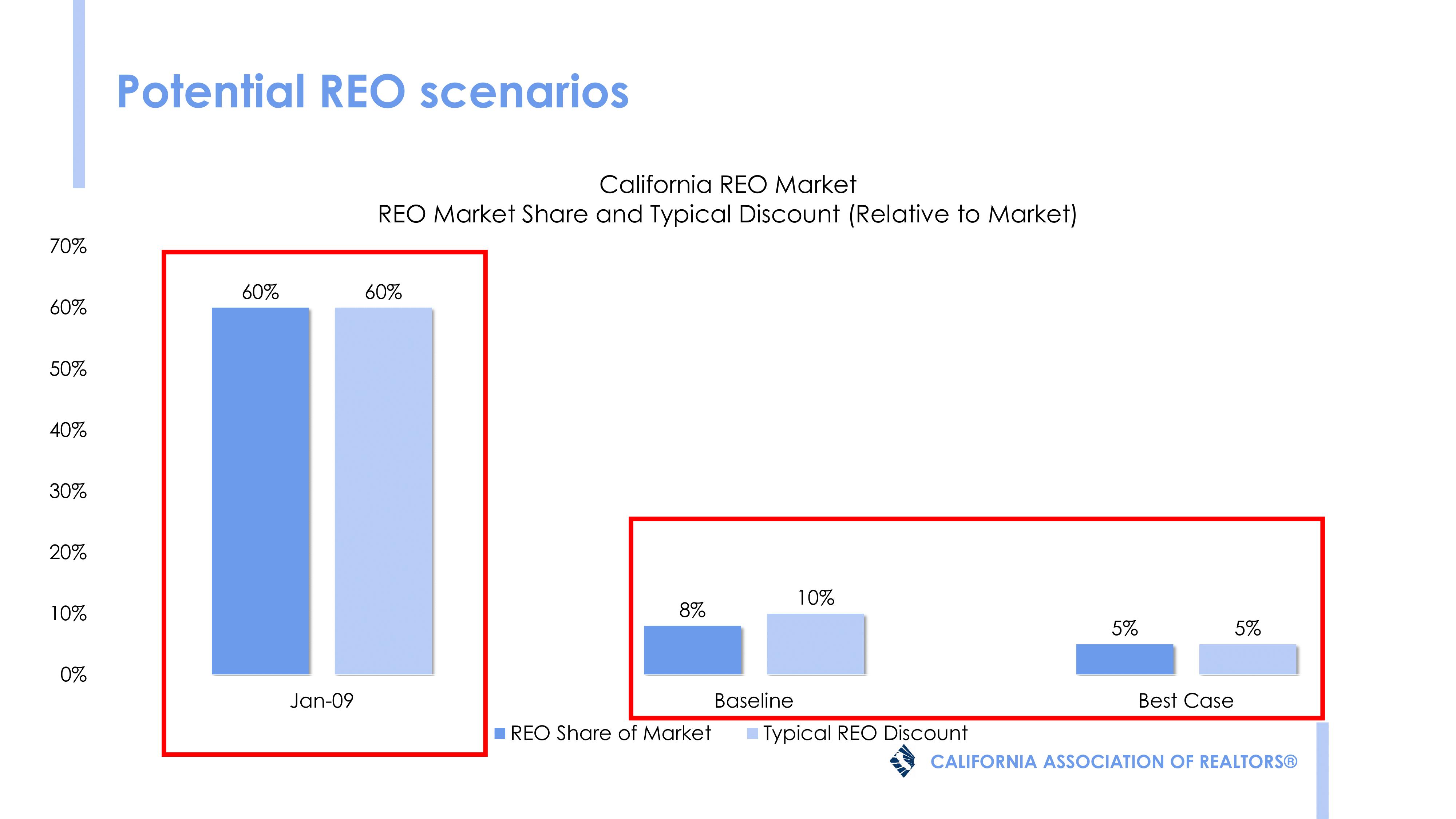 REO scenarios
