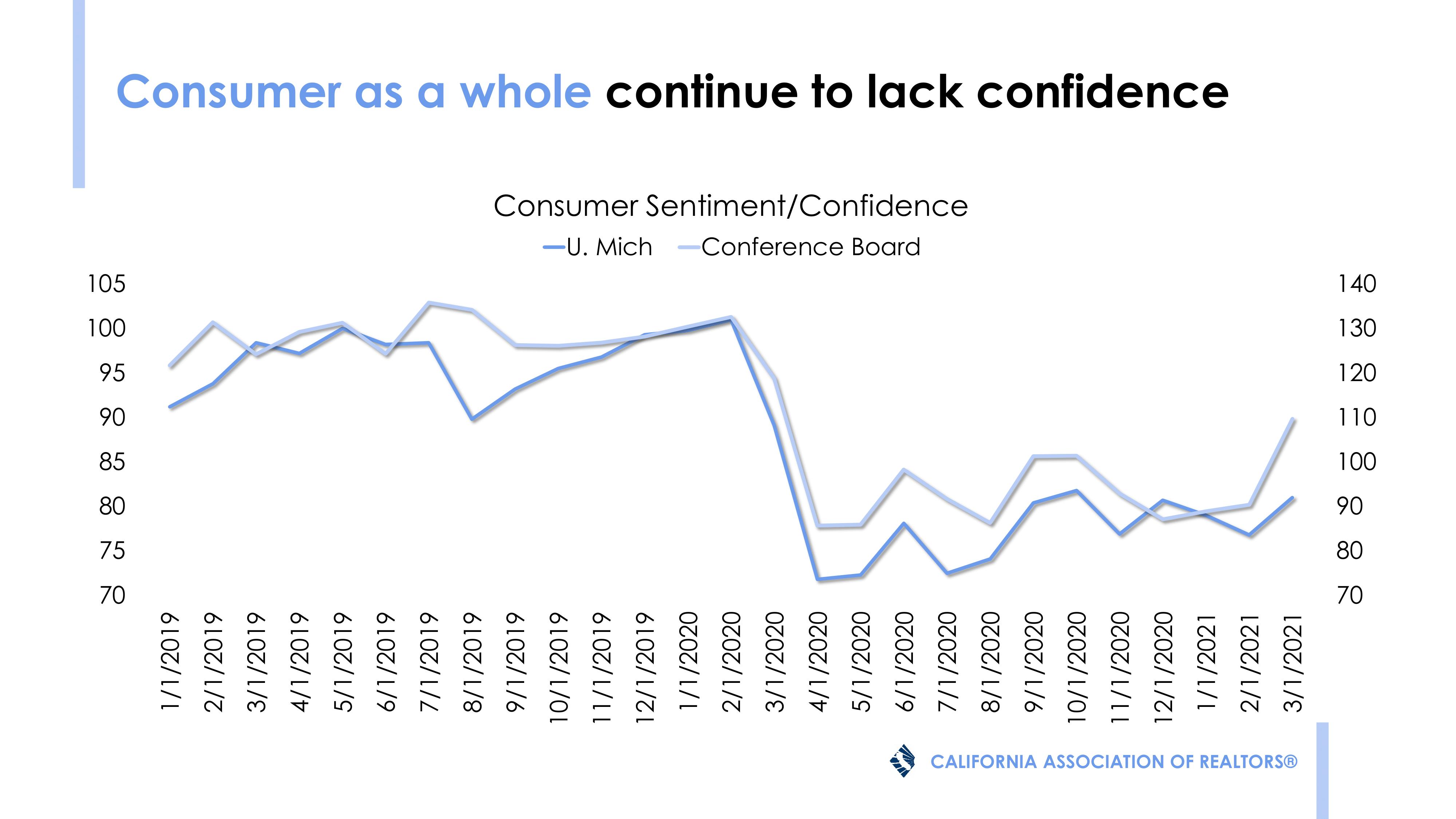 still lack confidence