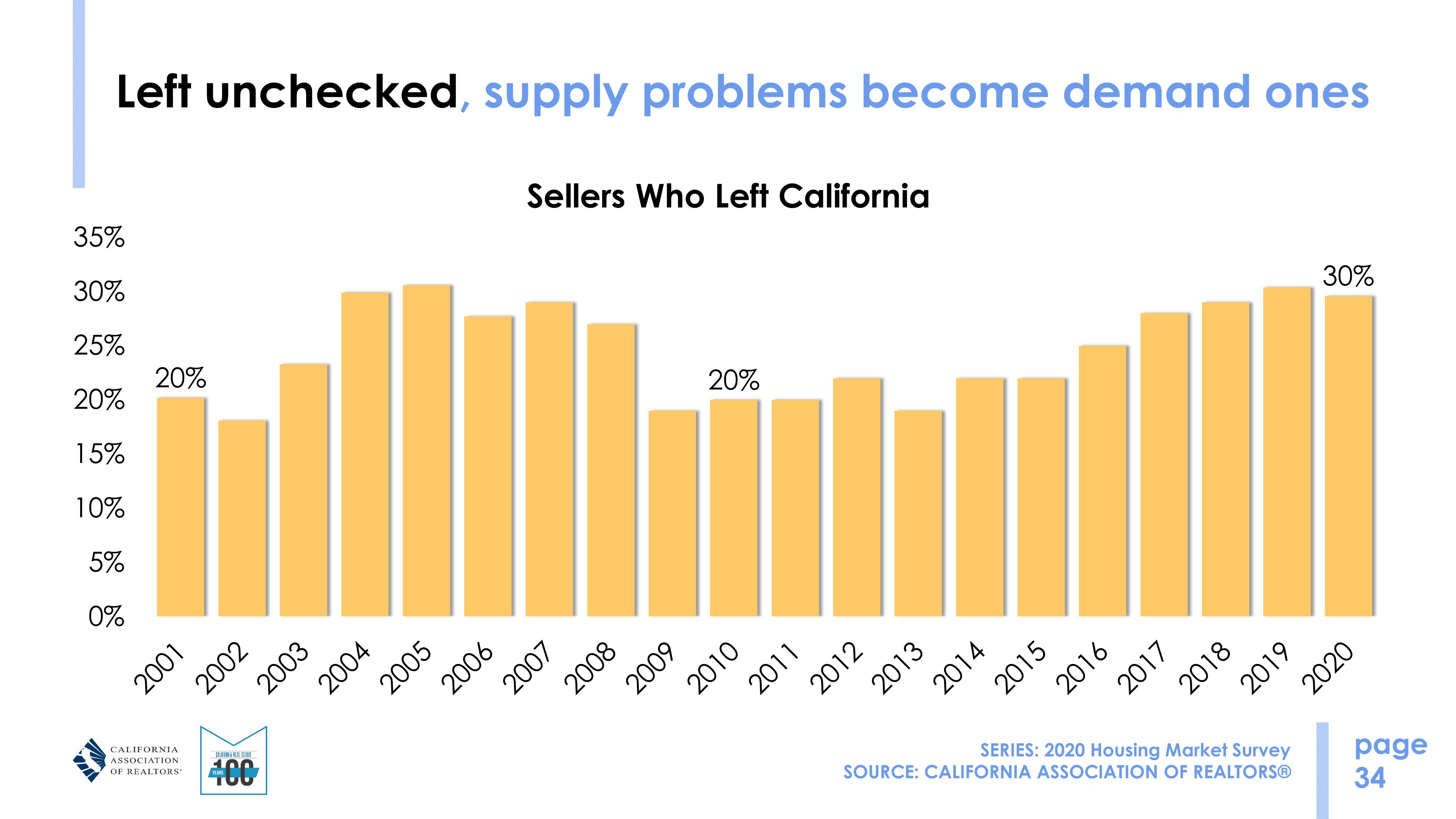 sellers left california