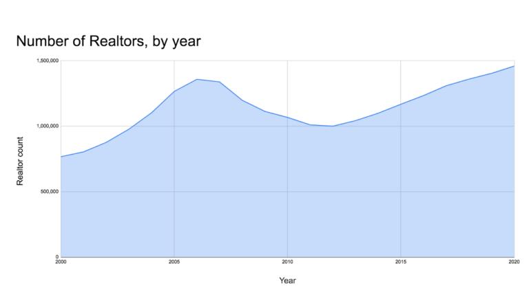 Bubble Trouble - Number of Realtors